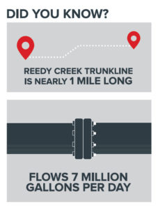 reedy creek infographic